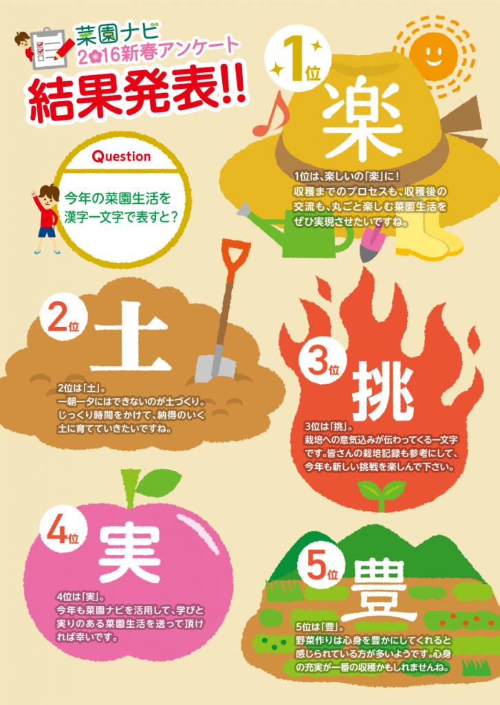 菜園ナビ2016新春アンケート